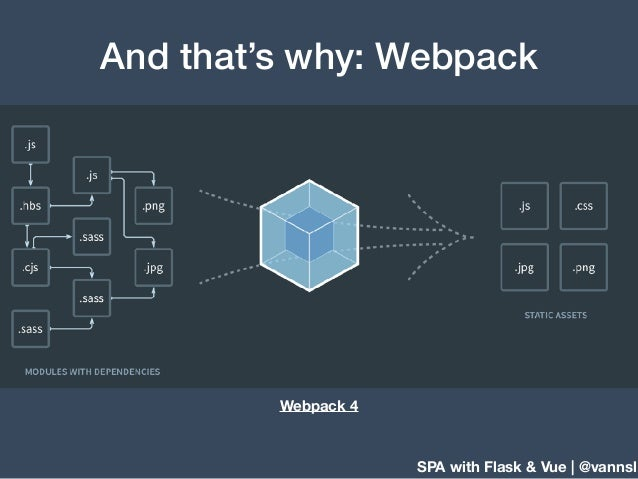 SPA with Flask & Vue | @vannsl And that's why: Webpack Webpack 4