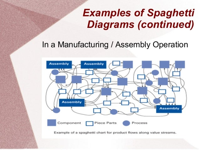 Spaghetti diagrams examples of spaghetti diagrams in a medical hospital 10 ccuart Choice Image