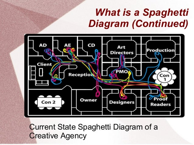 Spaghetti diagrams systems inefficiency 4 what is a spaghetti diagram ccuart Gallery