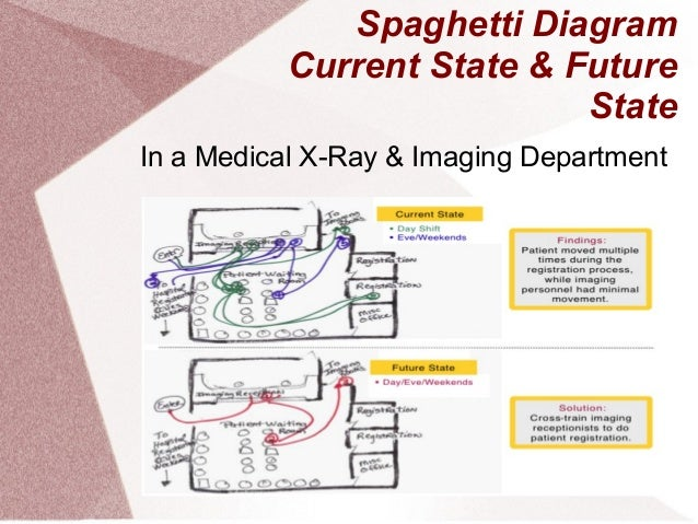Spaghetti Diagrams Wasted Movement Not Lossing Wiring Diagram