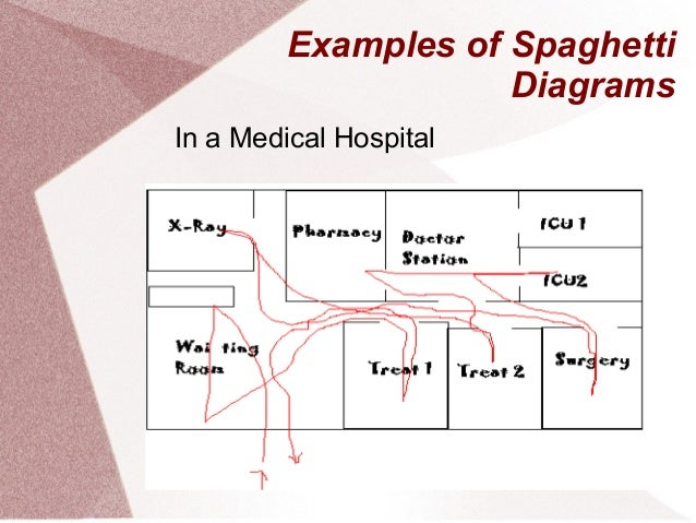 Spaghetti diagrams examples of spaghetti diagrams in a medical hospital ccuart Gallery