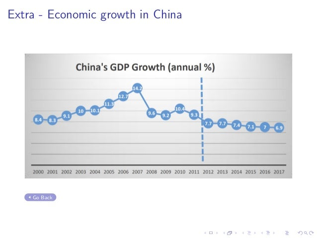 Extra - Economic growth in China Go Back