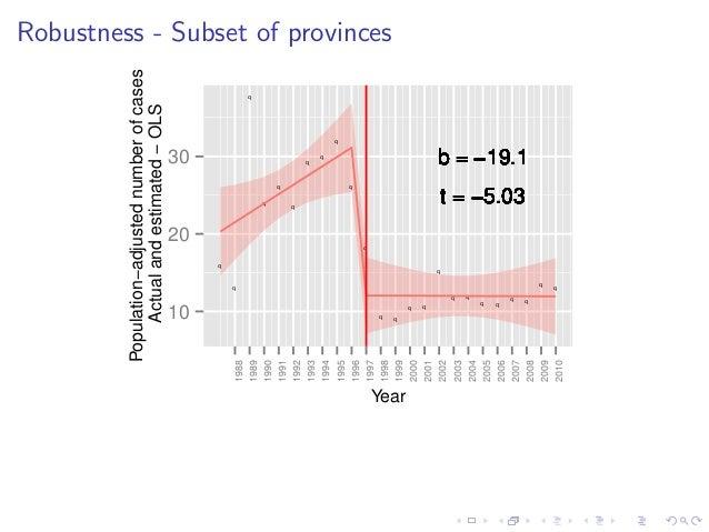 Robustness - Subset of provinces q q q q q q q q q q q q q q q q q q q q q q q q b = −19.1b = −19.1b = −19.1b = −19.1b = −...