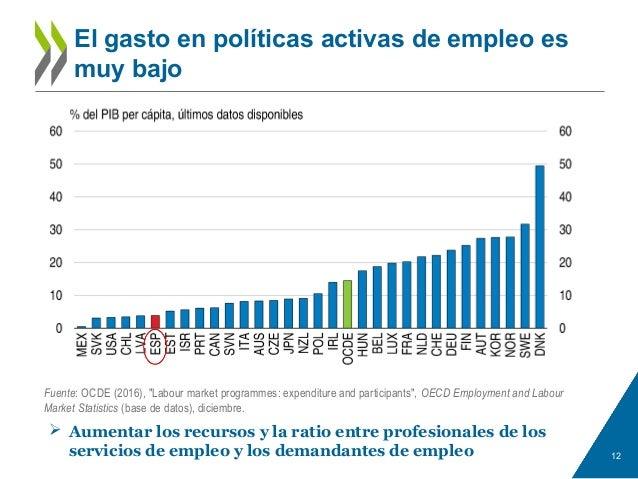"""El gasto en políticas activas de empleo es muy bajo 12 Fuente: OCDE (2016), """"Labour market programmes: expenditure and par..."""