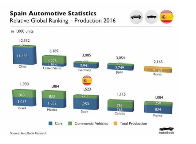 As of 2017, there are nine OEMs companies that are present in Spain. In 2016, Spain was ranked the eighth largest automobi...