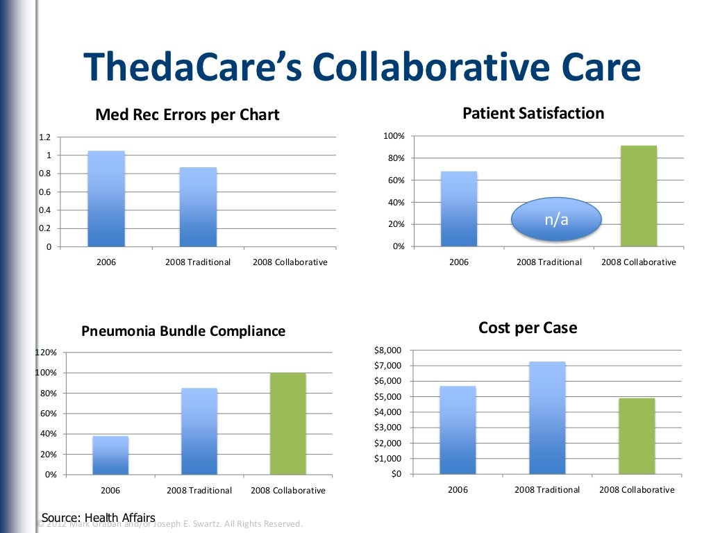 Thedacare S Collaborative Care Med Rec