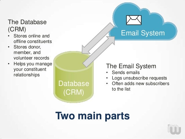 Two main parts Database (CRM) Email System The Email System • Sends emails • Logs unsubscribe requests • Often adds new su...