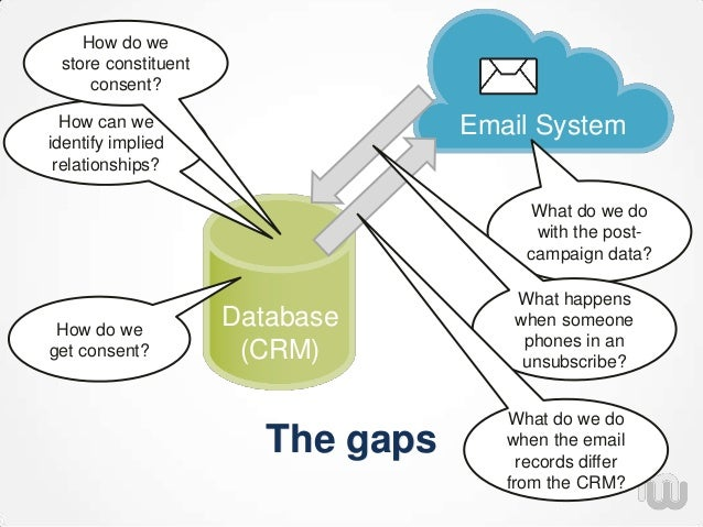 The gaps Database (CRM) Email SystemHow can we identify implied relationships? How do we store constituent consent? What d...