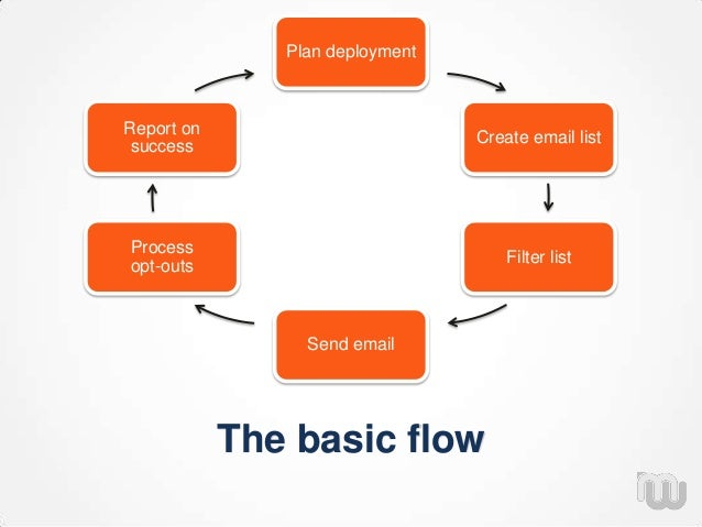 The basic flow Plan deployment Create email list Filter list Send email Process opt-outs Report on success