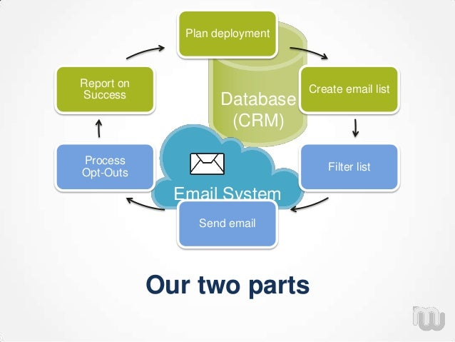Database (CRM) Email System Our two parts Plan deployment Create email list Filter list Send email Process Opt-Outs Report...