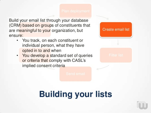 Building your lists Plan deployment Create email list Filter list Send email Process Opt-Outs Report on Success Build your...