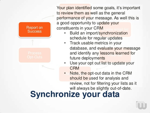 Synchronize your data Plan deployment Create email list Filter list Send email Process Opt-Outs Report on Success Your pla...