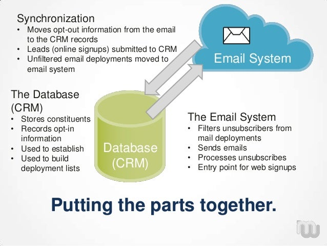 Putting the parts together. Database (CRM) Email System The Email System • Filters unsubscribers from mail deployments • S...