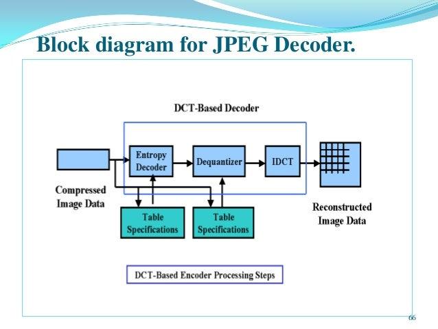 block diagram jpeg compression spandana image processing and compression techniques (7840228)