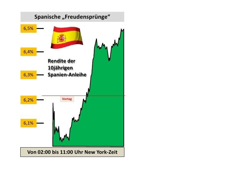 """Spanische """"Freudensprünge""""6,5%6,4%           Rendite der           10jährigen6,3%       Spanien-Anleihe6,2%            Vor..."""