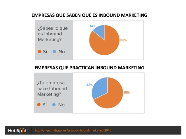 EMPRESAS QUE SABEN QUÉ ES INBOUND MARKETING EMPRESAS QUE PRACTICAN INBOUND MARKETING http://offers.hubspot.es/estado-inbou...