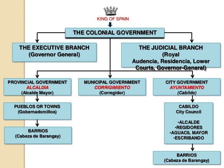 Spanish Colonial Government