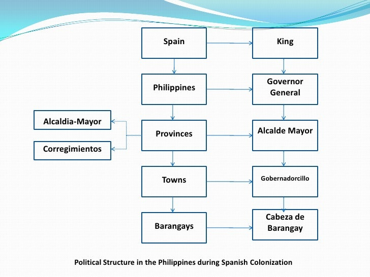 political philosophy of the philippines Republic of the philippines office of  preserve and promote filipino  historical and cultural heritage (based on  political philosophy/social  philosophy.
