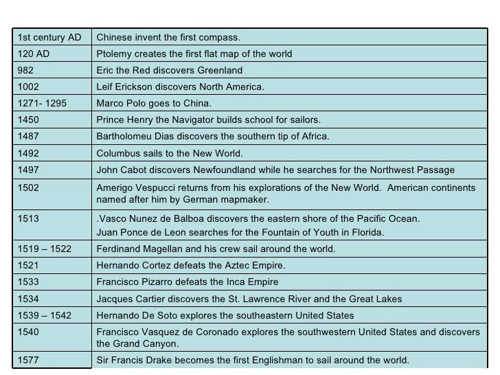 Sir Francis Drake becomes the first Englishman to sail around the world. 1577 Francisco Vasquez de Coronado explores the s...