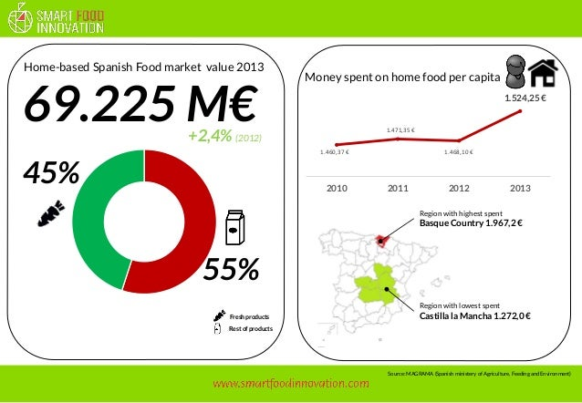 1.460,37 €  1.471,35 €  1.468,10 €  1.524,25 €  2010  2011  2012  2013  69.225 M€  Region with lowest spent  Castillala Ma...