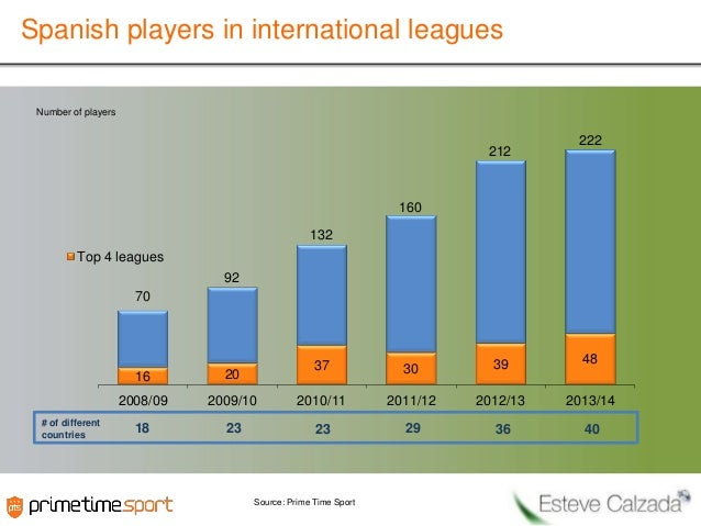 Spanish players in international leagues Number of players  212  222  160 132 Top 4 leagues 92 70  37  30  39  48  16  200...