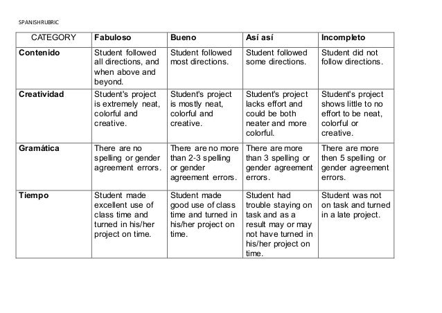 rubric essay spanish Section 4 task rubric: informational writing party time this rubric explains the elements of the prompt, expectations, and standards that should be.