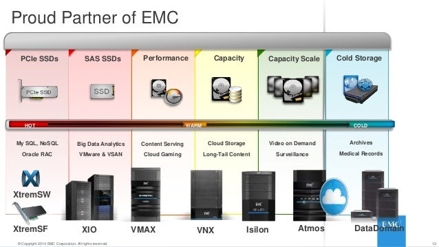 ... Cold; 12.  sc 1 st  SlideShare & Spanning Hot and Cold Data: Enabling Key Storage Technologies for thu2026