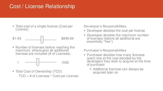 Cost / License Relationship  Total cost of a single license (Cost per License) $1.49 $999.99  Number of licenses before ...