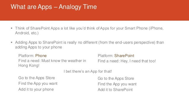 What are Apps – Analogy Time  Think of SharePoint Apps a lot like you'd think of Apps for your Smart Phone (iPhone, Andro...