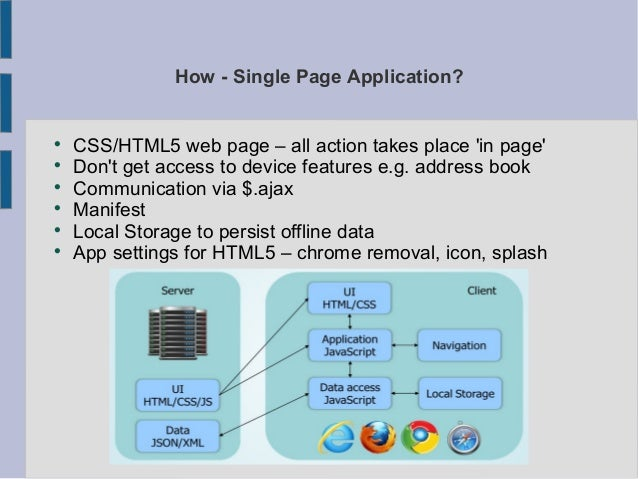 Single Page Application presentation