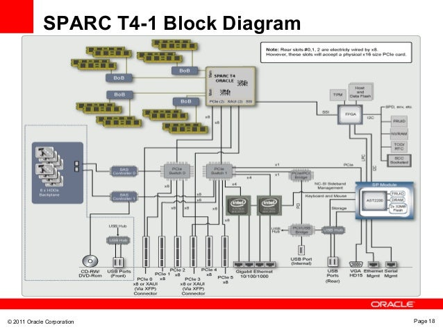 Sparc t4 1 system technical overview