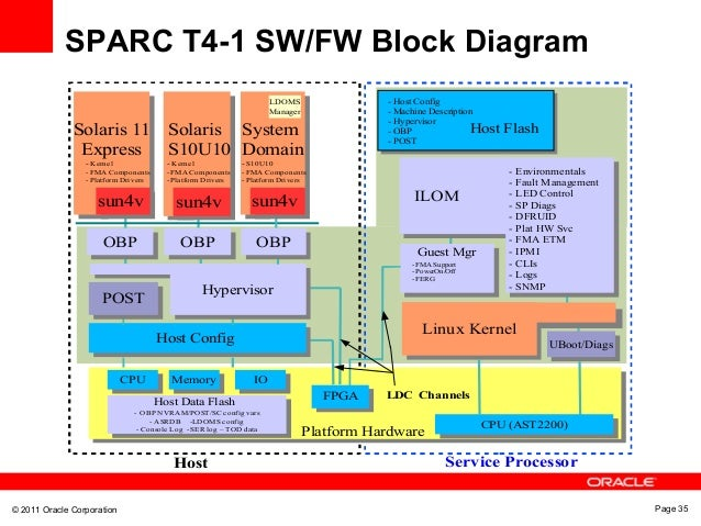 sparc t4 1 system technical overview rh slideshare net