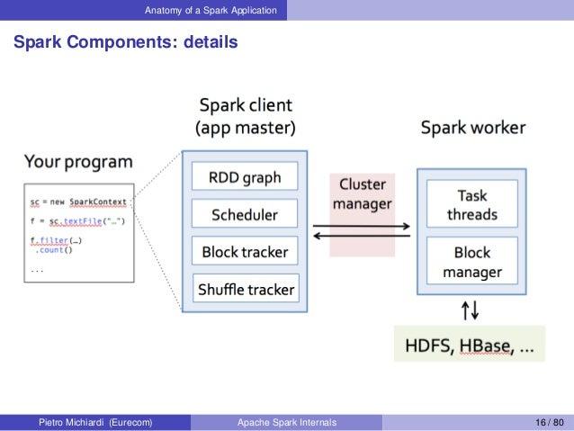 Anatomy of a Spark Application Spark Components: details Pietro Michiardi (Eurecom) Apache Spark Internals 16 / 80