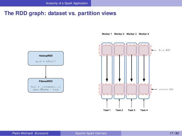 Anatomy of a Spark Application The RDD graph: dataset vs. partition views Pietro Michiardi (Eurecom) Apache Spark Internal...