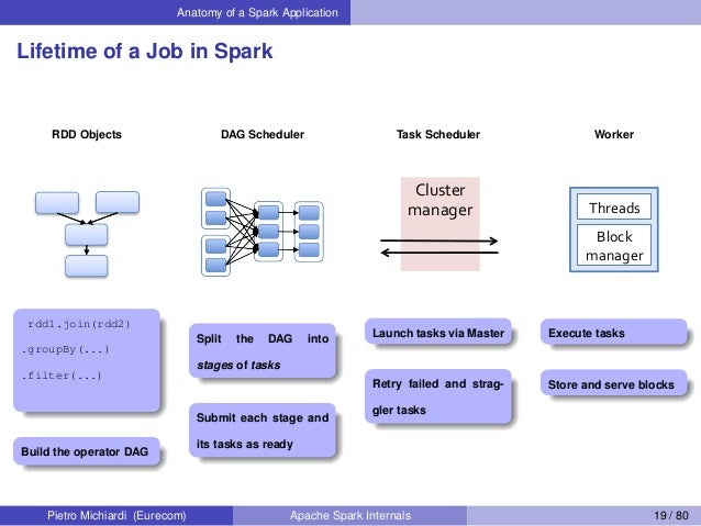 Anatomy of a Spark Application Lifetime of a Job in Spark RDD Objects rdd1.join(rdd2) .groupBy(...) .filter(...) Build the...