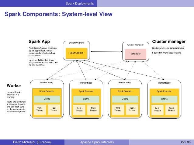 Spark Deployments Spark Components: System-level View Pietro Michiardi (Eurecom) Apache Spark Internals 22 / 80