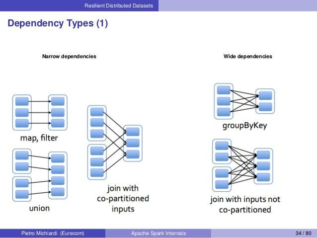 Resilient Distributed Datasets Dependency Types (1) Narrow dependencies Wide dependencies Pietro Michiardi (Eurecom) Apach...