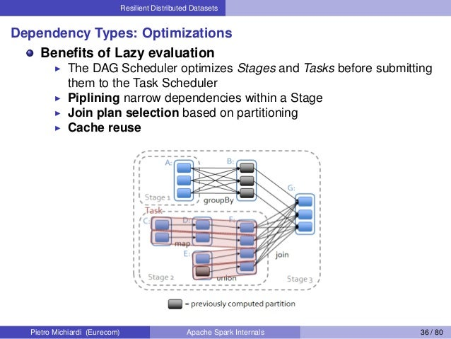 Resilient Distributed Datasets Dependency Types: Optimizations Benefits of Lazy evaluation The DAG Scheduler optimizes Stag...