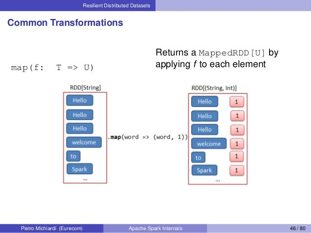 Resilient Distributed Datasets Common Transformations map(f: T => U) Returns a MappedRDD[U] by applying f to each element ...