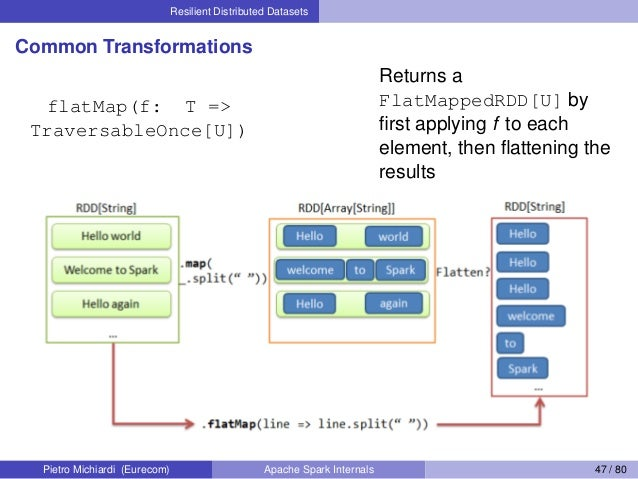 Resilient Distributed Datasets Common Transformations flatMap(f: T => TraversableOnce[U]) Returns a FlatMappedRDD[U] by fir...