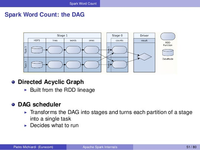 Spark Word Count Spark Word Count: the DAG Directed Acyclic Graph Built from the RDD lineage DAG scheduler Transforms the ...