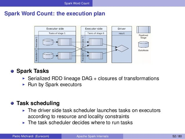 Spark Word Count Spark Word Count: the execution plan Spark Tasks Serialized RDD lineage DAG + closures of transformations...