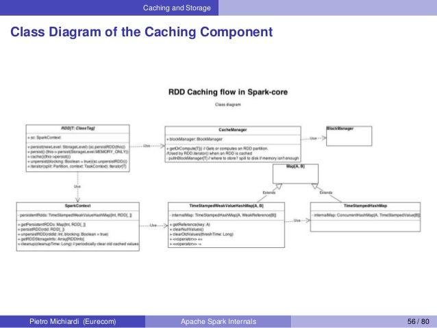 Caching and Storage Class Diagram of the Caching Component Pietro Michiardi (Eurecom) Apache Spark Internals 56 / 80