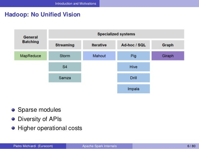 Introduction and Motivations Hadoop: No Unified Vision Sparse modules Diversity of APIs Higher operational costs Pietro Mic...