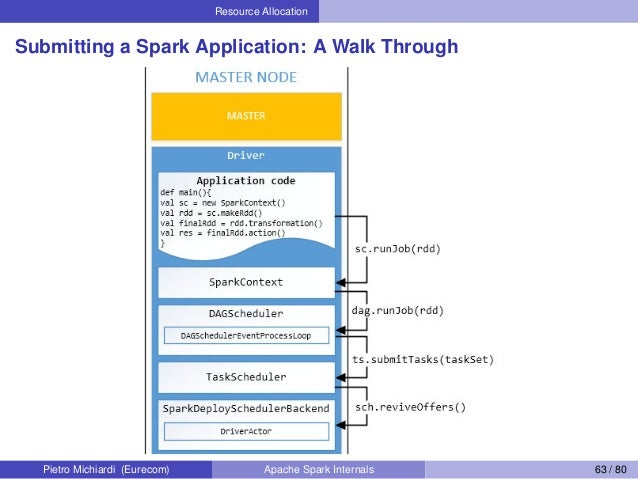 Resource Allocation Submitting a Spark Application: A Walk Through Pietro Michiardi (Eurecom) Apache Spark Internals 63 / ...