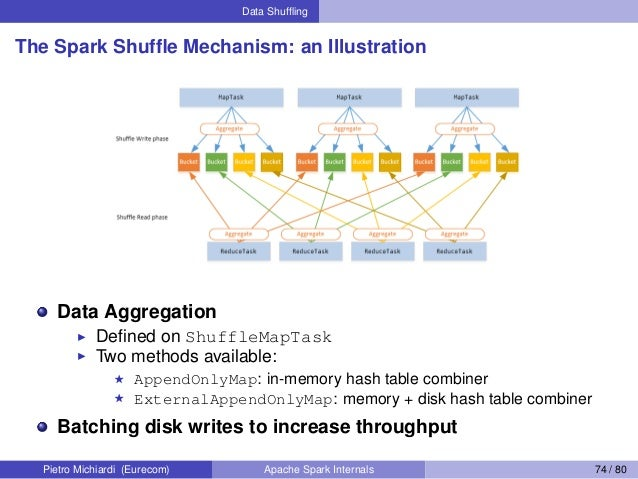 Data Shuffling The Spark Shuffle Mechanism: an Illustration Data Aggregation Defined on ShuffleMapTask Two methods available:...