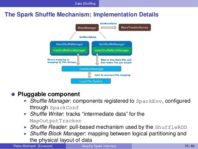 Data Shuffling The Spark Shuffle Mechanism: Implementation Details Pluggable component Shuffle Manager: components registered...