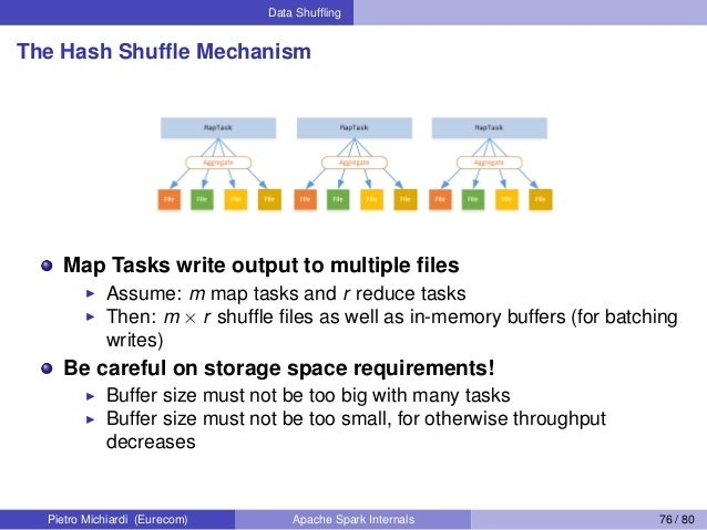 Data Shuffling The Hash Shuffle Mechanism Map Tasks write output to multiple files Assume: m map tasks and r reduce tasks The...