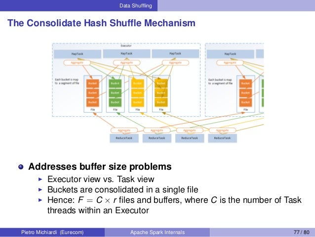 Data Shuffling The Consolidate Hash Shuffle Mechanism Addresses buffer size problems Executor view vs. Task view Buckets are...