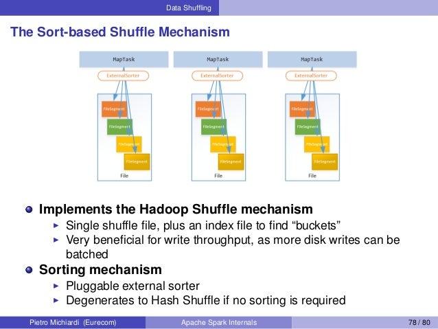 Data Shuffling The Sort-based Shuffle Mechanism Implements the Hadoop Shuffle mechanism Single shuffle file, plus an index file ...